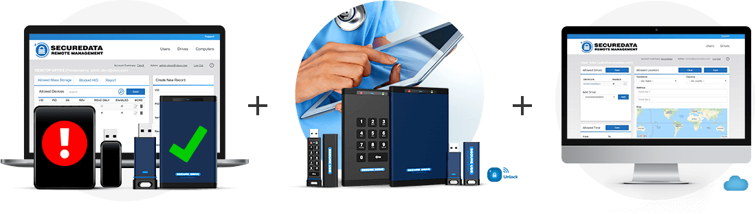 SecureData Healthcare solutions - protect - manage - backup