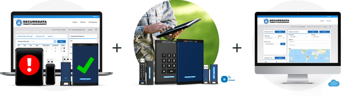 SecureData Military solutions - protect - manage - backup