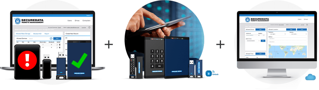 SecureData IT Security solutions - protect - manage - backup