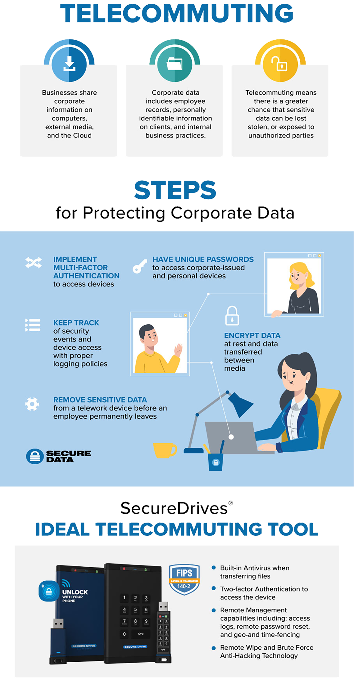 Telecommuting Remote Work Data Protection Solution