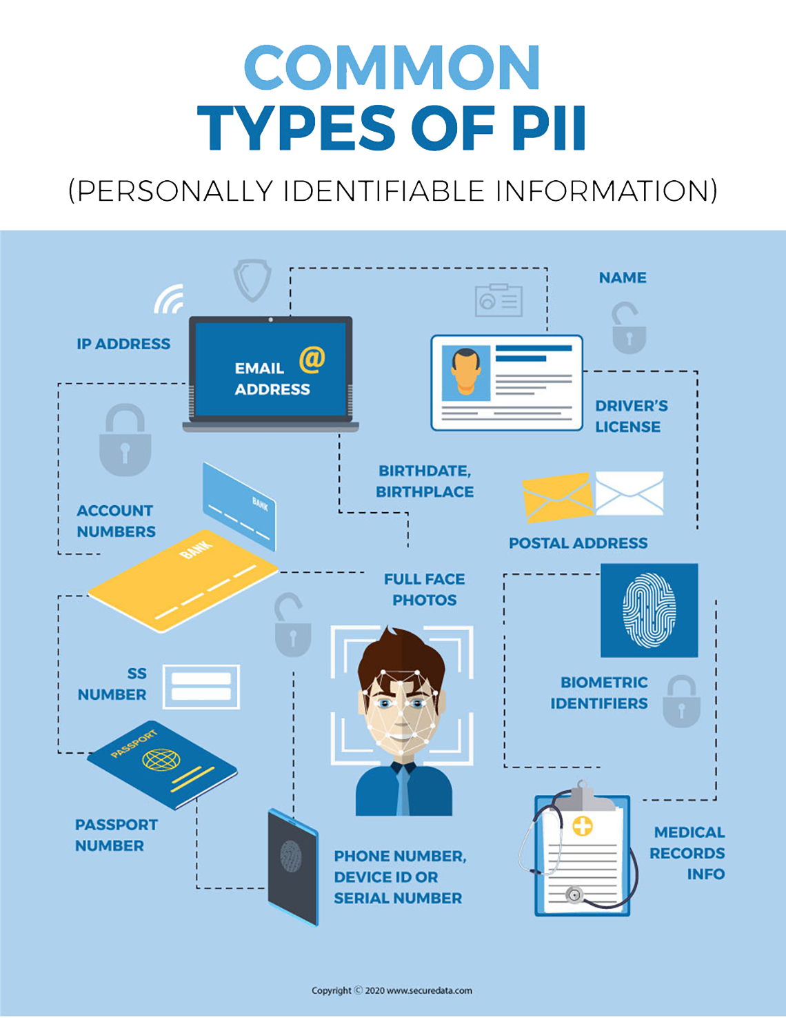 What is PHII Personally Identifiable Information?