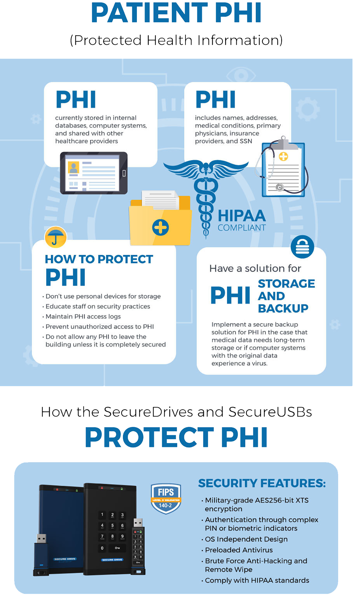 HIPAA Compliance PHII Solution